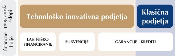 SPS P4: Sofinanciranje nove tehnološke opreme v letih 13/14