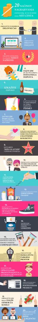 NAGRAJEVANJE_ZAPOSLENIH_INFOGRAFIKA
